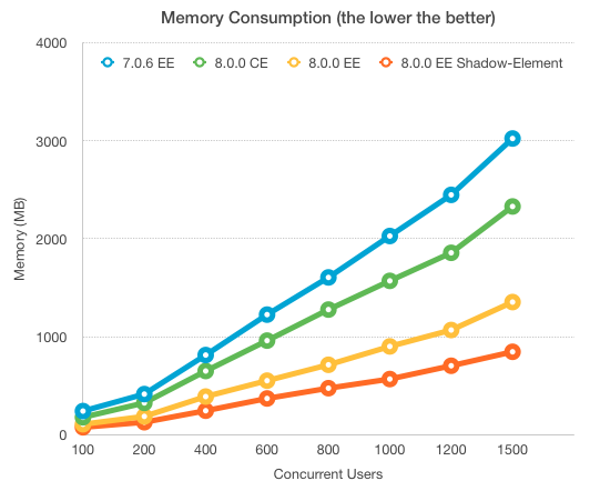 ZK8 performance test memory consumption.png