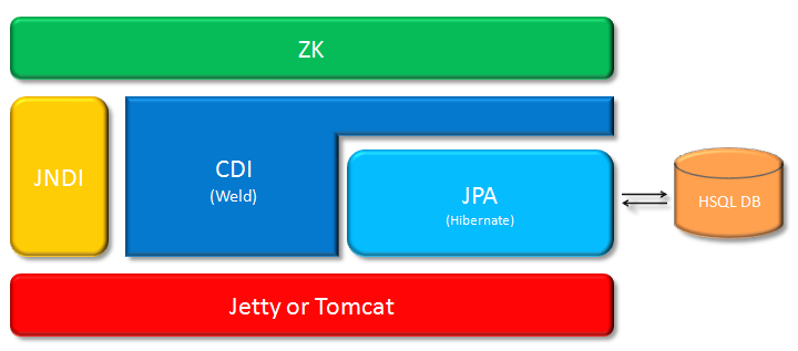 Zk cdi integration application stack.png