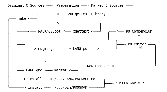 GNU gettext workflow.png