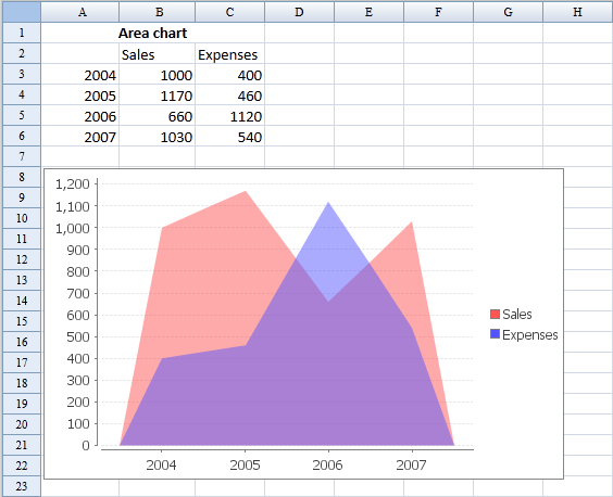 ZKSsEss Spreadsheet Chart Area.png