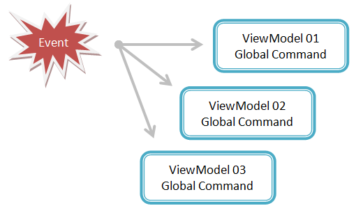 Mvvm-global-command-overview.png
