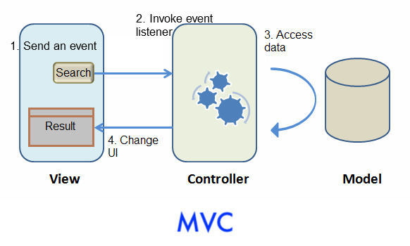 ZK - ZK Getting Started/Get ZK Up and Running with MVC