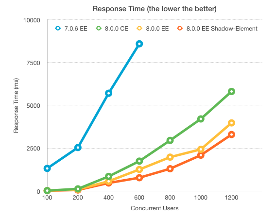 ZK8 performance test response time.png