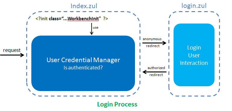 Zk cdi integration login proc.png