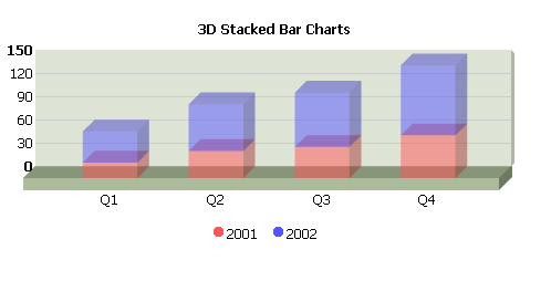 Stackedchart 3d.png