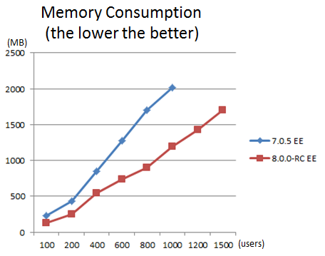 Memory-improvement.png