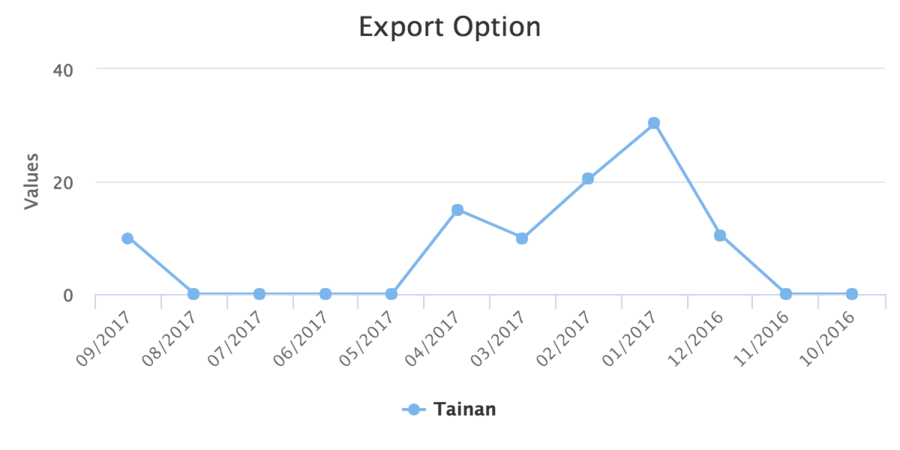 Zkchart-essentials-exported-chart.png