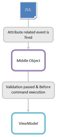 Mvvm-form-binding.png