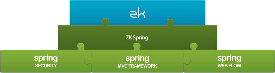 ZK Spring Overview