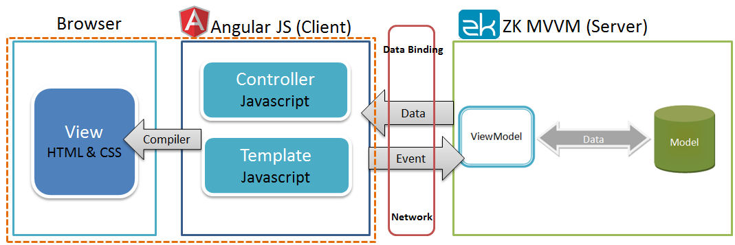 Zk angularjs demo zk angular architecture ccuart Gallery
